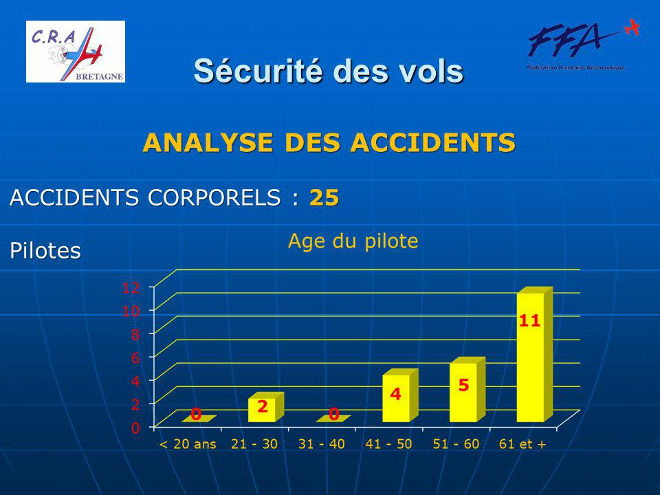 Sécurité des vols Les moyens d'action: Aéro-Diagnostic Aéro-Diagnostic Est-on concernés .
