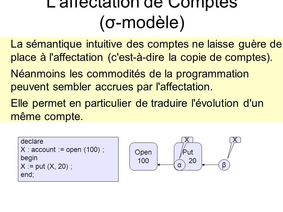 Put 20 L affectation de Comptes (σ-modèle) La sémantique intuitive des comptes ne laisse guère de place à l affectation (c est-à-dire la copie de comptes).