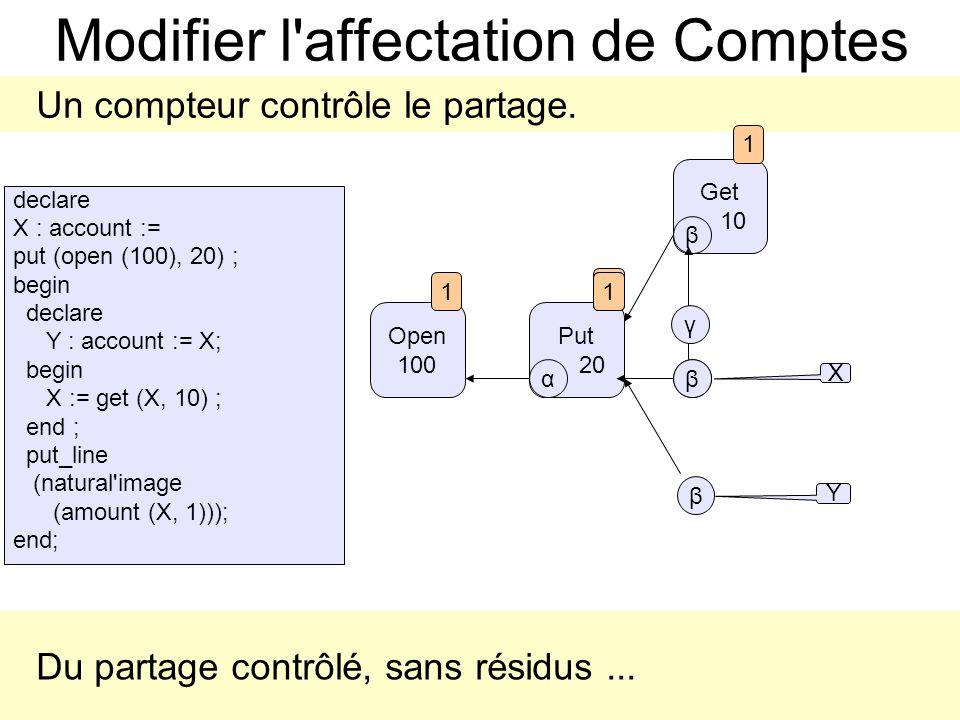 Get 10 γ Put 20 Modifier l affectation de Comptes Un compteur contrôle le partage.