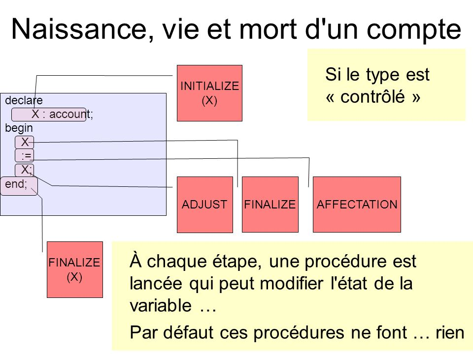 Naissance, vie et mort d un compte declare X : account; begin X := X; end; À chaque étape, une procédure est lancée qui peut modifier l état de la variable … Par défaut ces procédures ne font … rien ADJUST FINALIZE AFFECTATION INITIALIZE (X) FINALIZE (X) Si le type est « contrôlé »