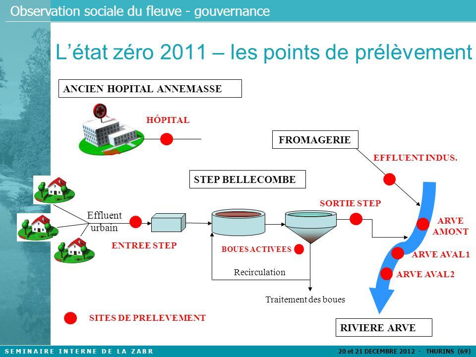 S E M I N A I R E I N T E R N E D E L A Z A B R 20 et 21 DECEMBRE 2012 - THURINS (69) Observation sociale du fleuve - gouvernance L'état zéro 2011 – Quels paramètres .