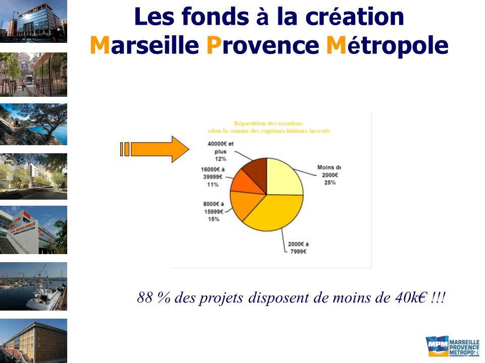 20 Les fonds à la cr é ation Marseille Provence M é tropole 88 % des projets disposent de moins de 40k€ !!!