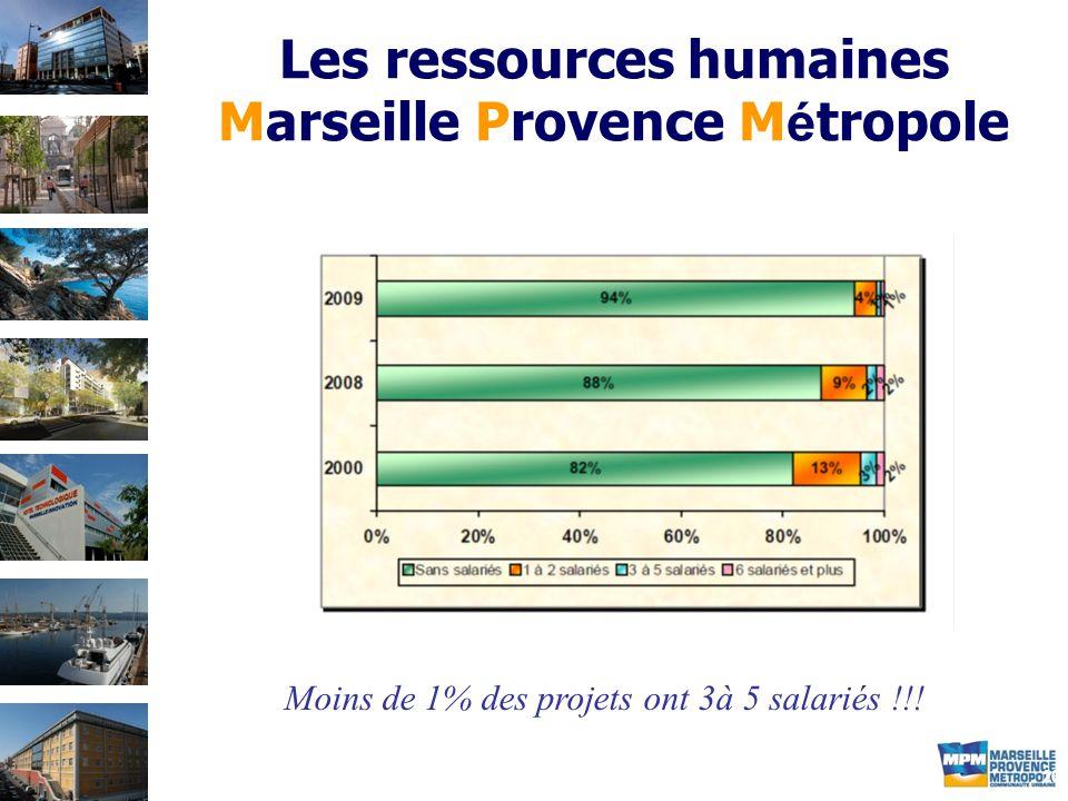 20 Les ressources humaines Marseille Provence M é tropole Moins de 1% des projets ont 3à 5 salariés !!!