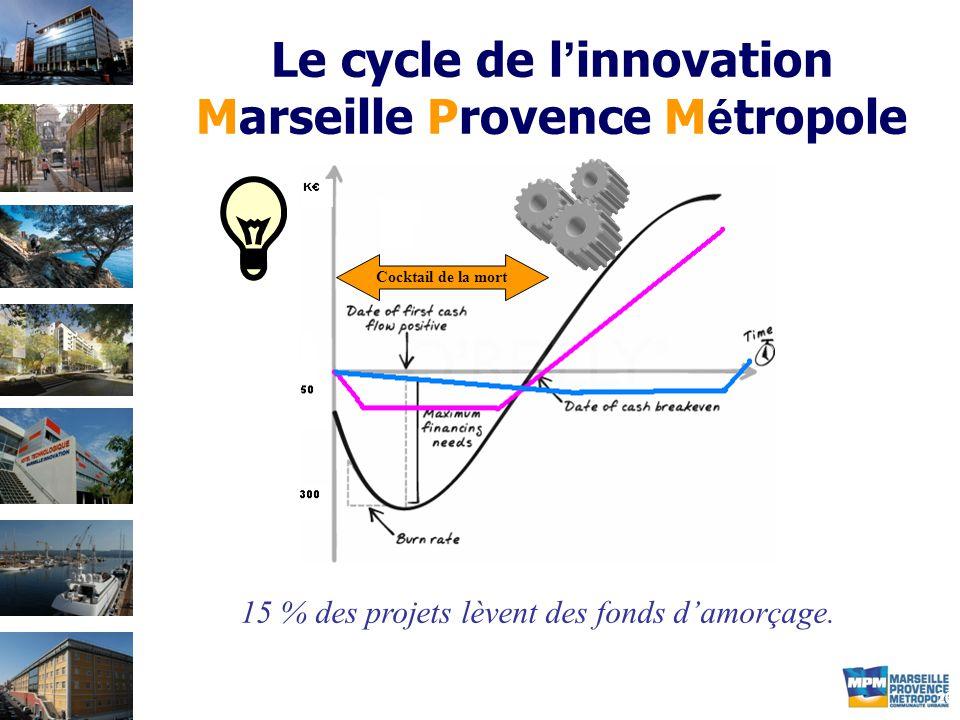 20 Le cycle de l ' innovation Marseille Provence M é tropole 15 % des projets lèvent des fonds d'amorçage.