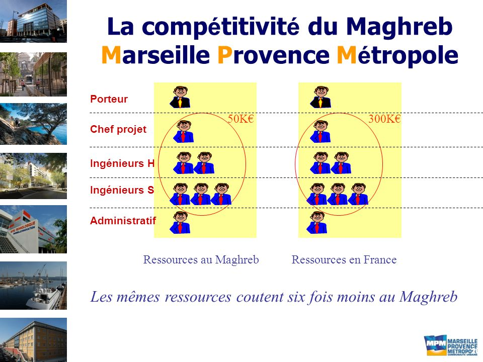 20 La comp é titivit é du Maghreb Marseille Provence M é tropole Porteur Chef projet Ingénieurs H Ingénieurs S Administratif 50K€300K€ Ressources au MaghrebRessources en France Les mêmes ressources coutent six fois moins au Maghreb