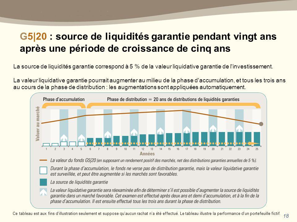 G5|20 : source de liquidités garantie pendant vingt ans après une période de croissance de cinq ans 18 Ce tableau est aux fins d illustration seulement et suppose qu aucun rachat n a été effectué.
