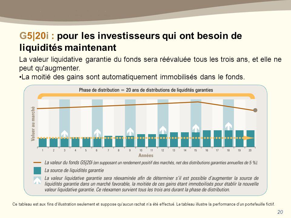 G5|20i : pour les investisseurs qui ont besoin de liquidités maintenant 20 La valeur liquidative garantie du fonds sera réévaluée tous les trois ans, et elle ne peut qu augmenter.