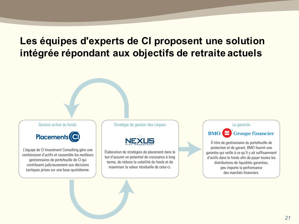 Les équipes d experts de CI proposent une solution intégrée répondant aux objectifs de retraite actuels 21