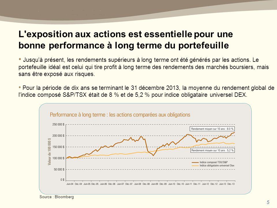 5 L exposition aux actions est essentielle pour une bonne performance à long terme du portefeuille Jusqu à présent, les rendements supérieurs à long terme ont été générés par les actions.