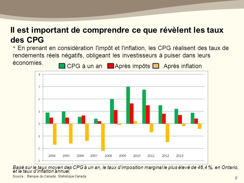 Il est important de comprendre ce que révèlent les taux des CPG Basé sur le taux moyen des CPG à un an, le taux d imposition marginal le plus élevé de 46,4 %, en Ontario, et le taux d inflation annuel.