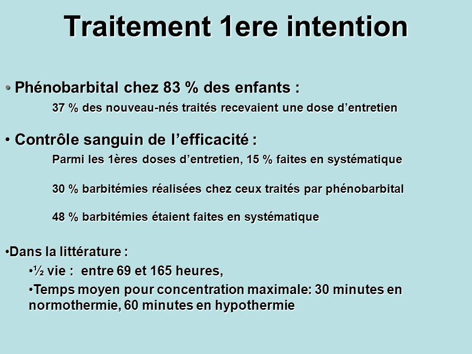 Traitement 1ere intention Phénobarbital chez 83 % des enfants : Phénobarbital chez 83 % des enfants : 37 % des nouveau-nés traités recevaient une dose