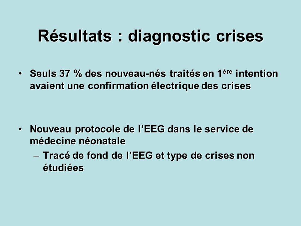 Résultats : diagnostic crises Seuls 37 % des nouveau-nés traités en 1 ère intention avaient une confirmation électrique des crisesSeuls 37 % des nouve