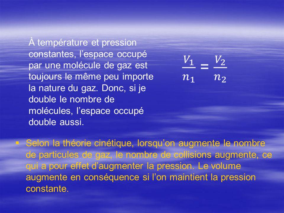   Selon la théorie cinétique, lorsqu'on augmente le nombre de particules de gaz, le nombre de collisions augmente, ce qui a pour effet d'augmenter l
