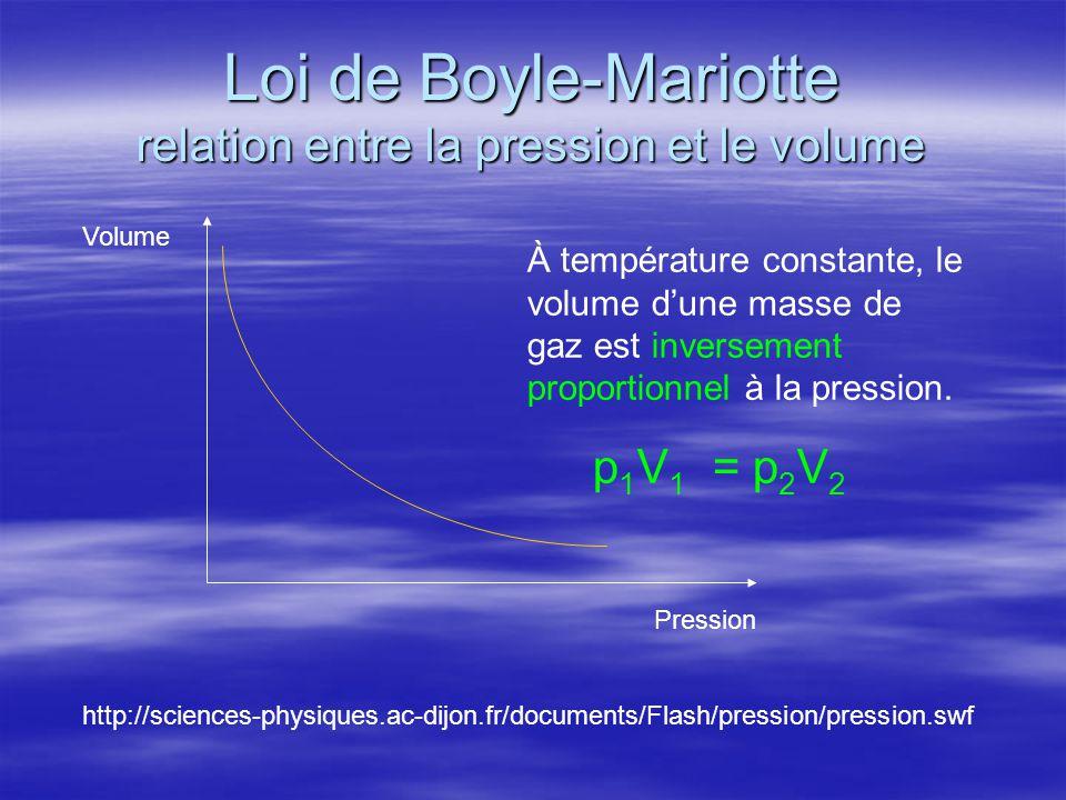 Loi de Boyle-Mariotte relation entre la pression et le volume Volume Pression À température constante, le volume d'une masse de gaz est inversement pr