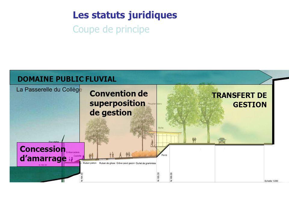 Coupe de principe Les statuts juridiques DOMAINE PUBLIC FLUVIAL TRANSFERT DE GESTION Concession d'amarrage Convention de superposition de gestion