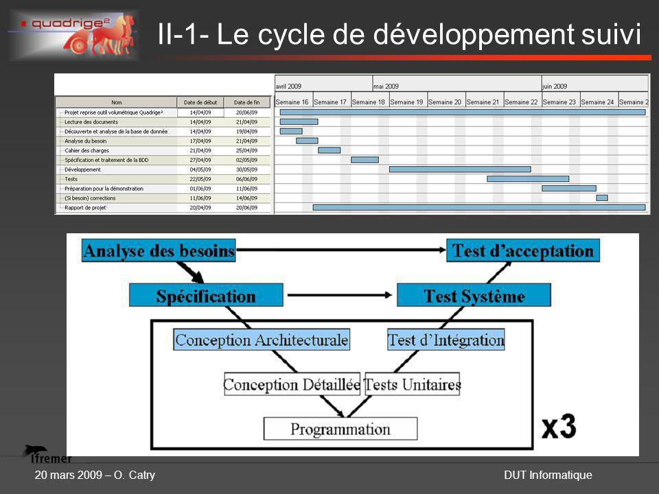 20 mars 2009 – O. CatryDUT Informatique II-1- Le cycle de développement suivi