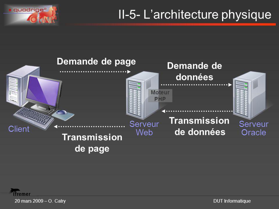20 mars 2009 – O. CatryDUT Informatique II-5- L'architecture physique Client Serveur Web Serveur Oracle Moteur PHP Demande de page Demande de données