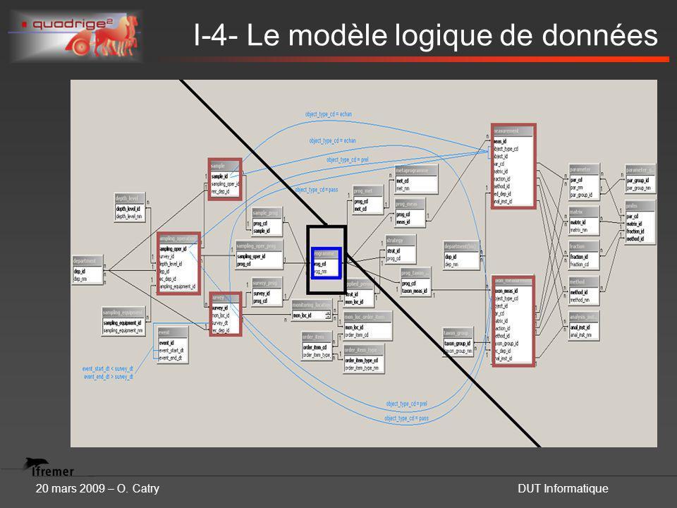 20 mars 2009 – O. CatryDUT Informatique I-4- Le modèle logique de données
