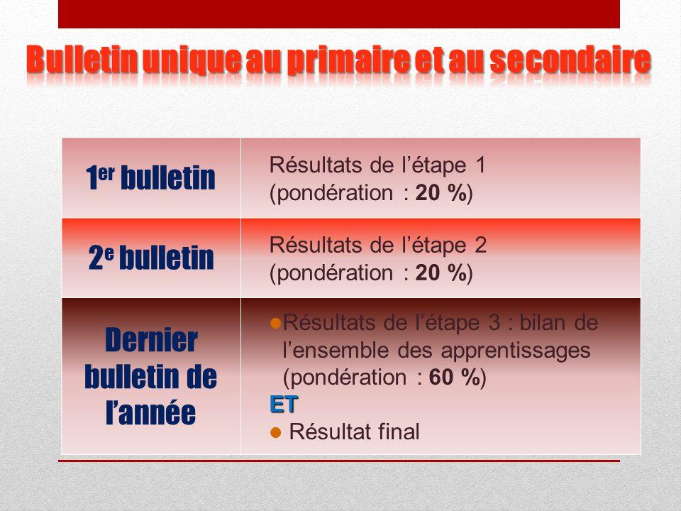 1 er bulletin Résultats de l'étape 1 (pondération : 20 %) 2 e bulletin Résultats de l'étape 2 (pondération : 20 %) Dernier bulletin de l'année Résultats de l'étape 3 : bilan de l'ensemble des apprentissages (pondération : 60 %)ET Résultat final