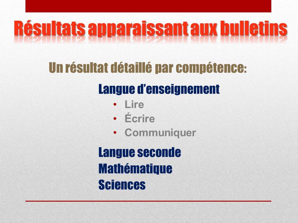 Un résultat détaillé par compétence : Langue d'enseignement Lire Écrire Communiquer Langue seconde Mathématique Sciences