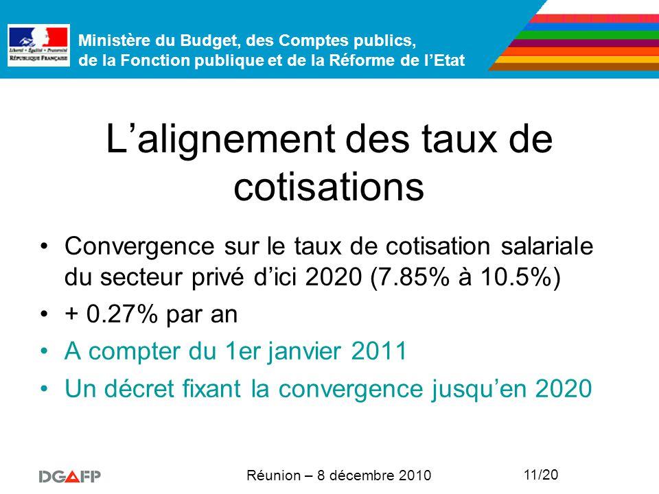 Ministère du Budget, des Comptes publics, de la Fonction publique et de la Réforme de l'Etat Réunion – 8 décembre 2010 11/20 L'alignement des taux de cotisations Convergence sur le taux de cotisation salariale du secteur privé d'ici 2020 (7.85% à 10.5%) + 0.27% par an A compter du 1er janvier 2011 Un décret fixant la convergence jusqu'en 2020
