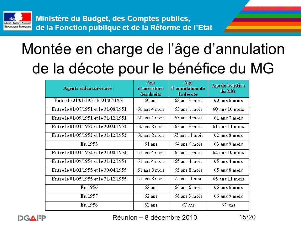 Ministère du Budget, des Comptes publics, de la Fonction publique et de la Réforme de l'Etat Réunion – 8 décembre 2010 15/20 Montée en charge de l'âge d'annulation de la décote pour le bénéfice du MG