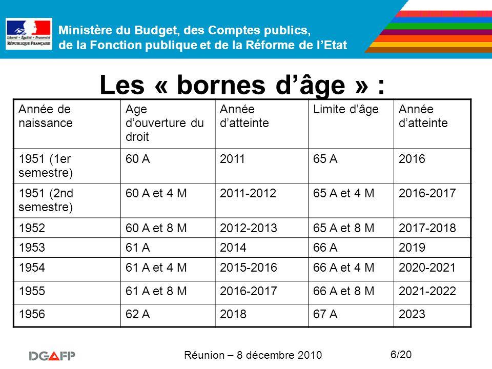 Ministère du Budget, des Comptes publics, de la Fonction publique et de la Réforme de l'Etat Réunion – 8 décembre 2010 6/20 Les « bornes d'âge » : Année de naissance Age d'ouverture du droit Année d'atteinte Limite d'âgeAnnée d'atteinte 1951 (1er semestre) 60 A201165 A2016 1951 (2nd semestre) 60 A et 4 M2011-201265 A et 4 M2016-2017 195260 A et 8 M2012-201365 A et 8 M2017-2018 195361 A201466 A2019 195461 A et 4 M2015-201666 A et 4 M2020-2021 195561 A et 8 M2016-201766 A et 8 M2021-2022 195662 A201867 A2023