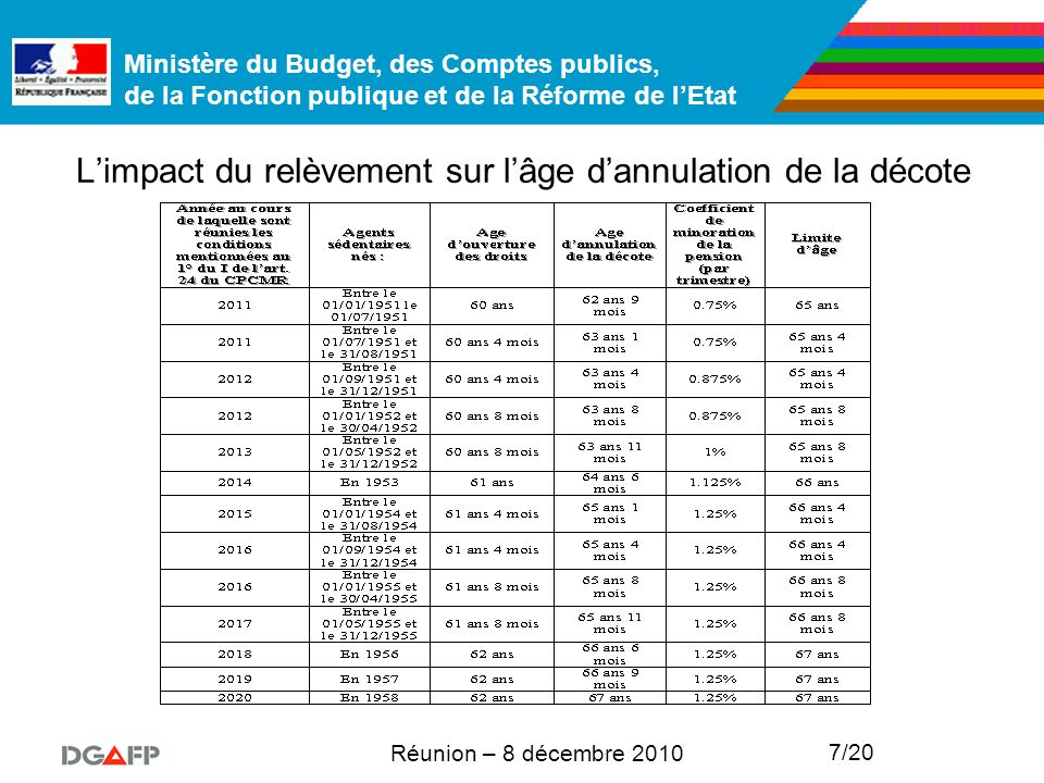 Ministère du Budget, des Comptes publics, de la Fonction publique et de la Réforme de l'Etat Réunion – 8 décembre 2010 7/20 L'impact du relèvement sur l'âge d'annulation de la décote