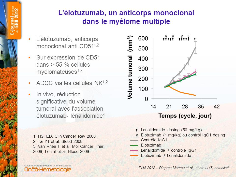 L'élotuzumab, un anticorps monoclonal dans le myélome multiple L'élotuzumab, anticorps monoclonal anti CD51 1,2 Sur expression de CD51 dans > 55 % cel