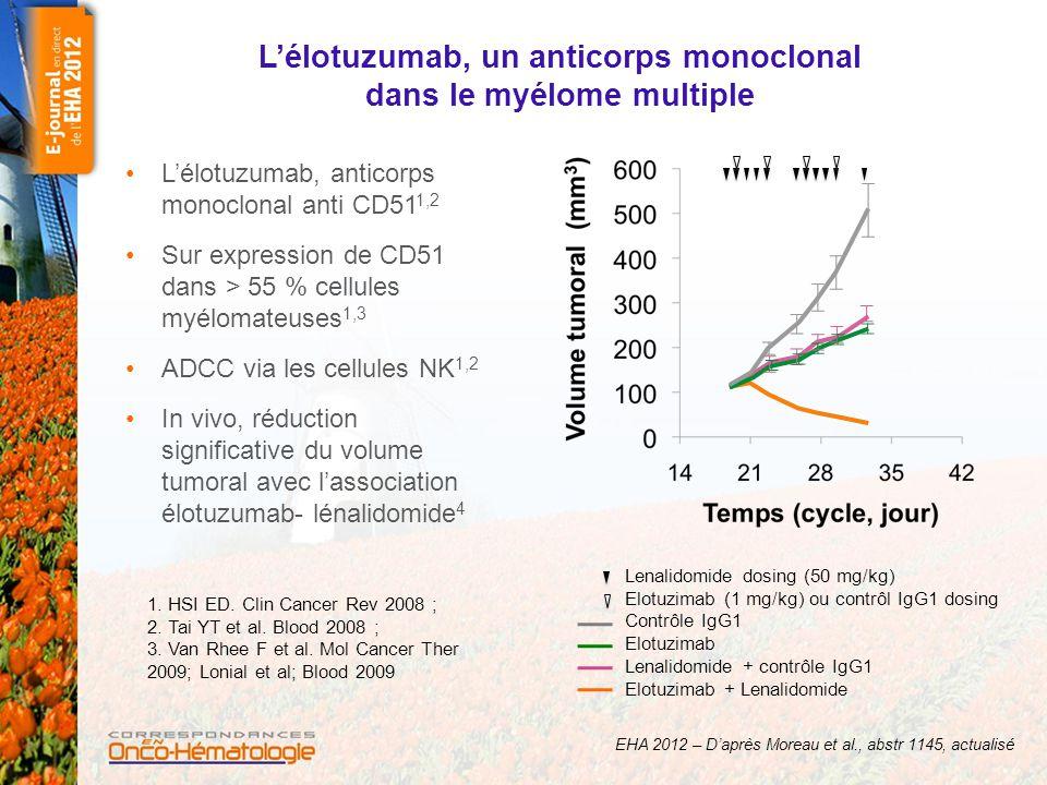 Étude de phase II – Elotuzumab + lénalidomide/ dexaméthasone dans le MM en rechute/ réfractaire Phase I : résumé –Population : MM en rechute/réfractaire –RO : 82 % ; temps jusqu'à progression dans la cohorte étendue, non encore atteint (suivi médian : 16,4 mois) Résultats intéressants en comparaison avec les résultats obtenus dans des populations comparables traitées par lénalidomide (RO : 60-61 % et temps jusqu'à progression médian : 11,1 et 11,3 mois) 1,2 –DMT non atteinte –6 patients dans l'étude actuellement et traités Critère principal (phase II) : taux de réponse objective (critères IMWG) chez les patients traités par l'association avec un MM en rechute ou réfractaire (1-3 traitements antérieurs) Cohorte Phase I* (n = 28) Elotuzumab 5, 10, 20 mg/kg + lenalidomide/dex (E + Ld) Cohorte Phase II (n = 73) Elotuzumab 10 ou 20 mg/kg + lenalidomide/dex (E + Ld) EHA 2012 – D'après Moreau et al., abstr 1145, actualisé