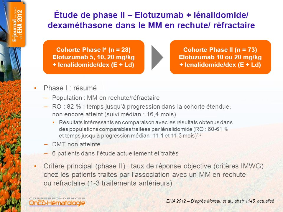 Elotuzumab + lénalidomide/ dexaméthasone Résultats – Meilleure Réponse Objective (critère principal) Elotuzumab 10 mg/mg Elotuzumab 20 mg/mg Total Patients, n363773 RO (≥ RP), n (%)33 (92)28 (76)61 (84) RC/ RC stringent, n (%) 5 (14)4 (11)9 (12) VGRP, n (%)17 (47)13 (35)30 (41) RP, n (%)11 (31)11 (30)22 (30) < RP, n (%)3 (8)9 (24)12 (16) Délai médian de la réponse : 1 mois (0,7-19,2) Délai médian de meilleure RO : 2,5 mois (0,7-21,4) Durée médiane de la RO : 15 mois (1-25,1) EHA 2012 – D'après Moreau et al., abstr 1145, actualisé