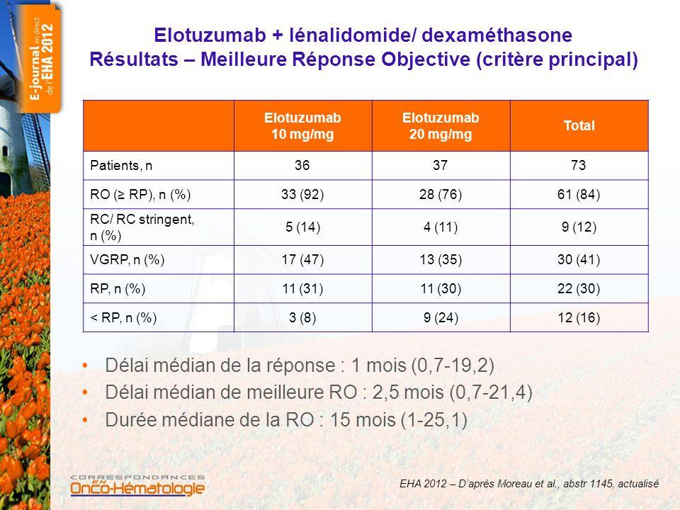 Elotuzumab + lénalidomide/ dexaméthasone Résultats – Survie Sans Progression Temps jusqu'à progression/décès : 10 mg/kg (n = 34) ; non encore atteint* 20 mg/kg (n = 37) ; 18,6 mois (IC 95 : 12,9-NA)** * Suivi médian : 17,2 mois ** Suivi médian : 15,7 mois Patients à risque 10 mg/kg363230292220161150 20 mg/kg372926232117141260 EHA 2012 – D'après Moreau et al., abstr 1145, actualisé