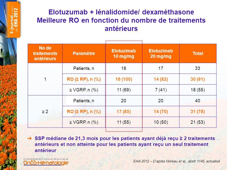 Tolérance : évènements indésirables (tous grades ≥ 25 % ou grade 3/4 ≥ 5 %) Elotuzimab 10 mg/mg (n = 36) Elotuzimab 20 mg/mg (n = 37) Total (n = 73) Evènements indésirables, n (%) Tous gradesGrade 3/4Tous gradesGrade 3/4Tous gradesGrade 3/4† Diarrhée20 (56)3 (8)21 (57)2 (5)41 (56)5 (7) Spasme musculaire19 (53)2 (6)22 (60)041 (56)2 (3) Fatigue21 (58)3 (8)16 (43)2 (5)37 (51)5 (7) Constipation17 (47)019 (51)036 (49)0 Nausées16 (44)015 (41)1 (3)31 (42)1 (1) Infections respiratoires hautes 17 (47)1 (3)13 (35)1 (3)30 (41)2 (3) Fièvre14 (39)1 (3)15 (41)029 (40)1 (1) Anémie14 (39)4 (11)12 (32)5 (14)26 (36)9 (12) Insomnie9 (25)013 (35)1 (3)22 (30)1 (1) Oedèmes périphériques13 (36)09 (24)1 (3)22 (30)1 (1) Douleurs dorsales12 (33)1 (3)8 (22)1 (3)20 (27)2 (3) Hyperglycémie8 (22)2 (6)12 (32)5 (14)20 (27)7 (10) EHA 2012 – D'après Moreau et al., abstr 1145, actualisé