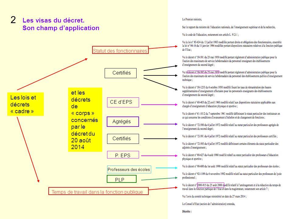 Les lois et décrets « cadre » Les visas du décret. Son champ d'application 2 Certifiés Statut des fonctionnaires CE d'EPS Agrégés Certifiés P. EPS Pro