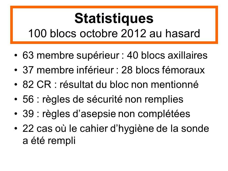 Statistiques 100 blocs octobre 2012 au hasard 63 membre supérieur : 40 blocs axillaires 37 membre inférieur : 28 blocs fémoraux 82 CR : résultat du bl