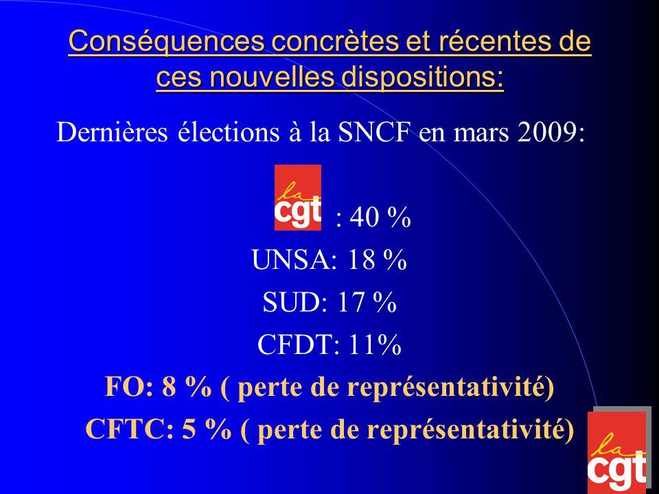 Conséquences concrètes et récentes de ces nouvelles dispositions: Dernières élections à la SNCF en mars 2009: : 40 % UNSA: 18 % SUD: 17 % CFDT: 11% FO: 8 % ( perte de représentativité) CFTC: 5 % ( perte de représentativité)