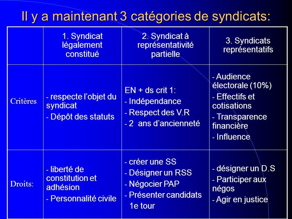Il y a maintenant 3 catégories de syndicats: 1. Syndicat légalement constitué 2.