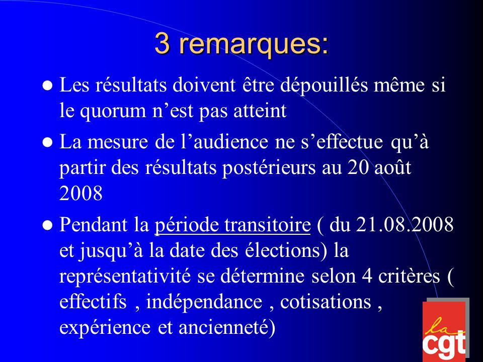 3 remarques: Les résultats doivent être dépouillés même si le quorum n'est pas atteint La mesure de l'audience ne s'effectue qu'à partir des résultats postérieurs au 20 août 2008 Pendant la période transitoire ( du 21.08.2008 et jusqu'à la date des élections) la représentativité se détermine selon 4 critères ( effectifs, indépendance, cotisations, expérience et ancienneté)