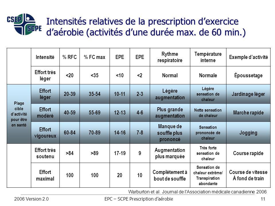 2006 Version 2.011 Intensités relatives de la prescription d'exercice d'aérobie (activités d'une durée max.
