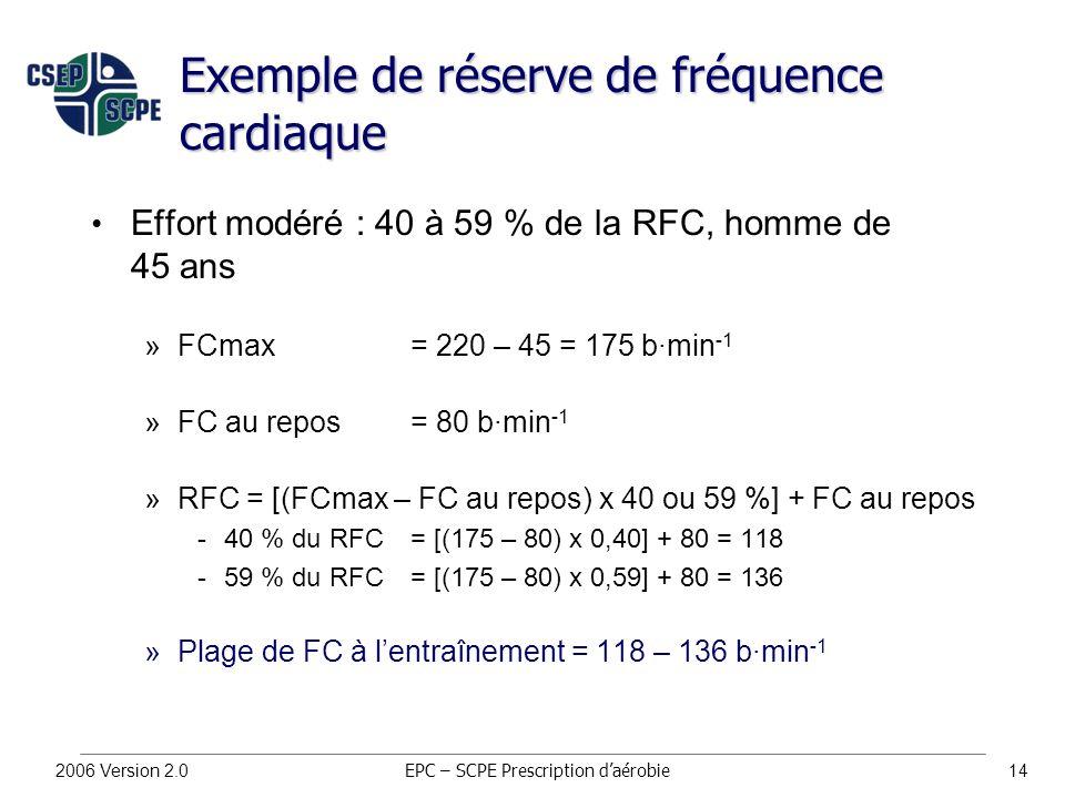 2006 Version 2.014 Exemple de réserve de fréquence cardiaque Effort modéré : 40 à 59 % de la RFC, homme de 45 ans »FCmax = 220 – 45 = 175 b∙min -1 »FC au repos = 80 b∙min -1 »RFC = [(FCmax – FC au repos) x 40 ou 59 %] + FC au repos 40 % du RFC = [(175 – 80) x 0,40] + 80 = 118 59 % du RFC= [(175 – 80) x 0,59] + 80 = 136 »Plage de FC à l'entraînement = 118 – 136 b∙min -1 EPC – SCPE Prescription d'aérobie