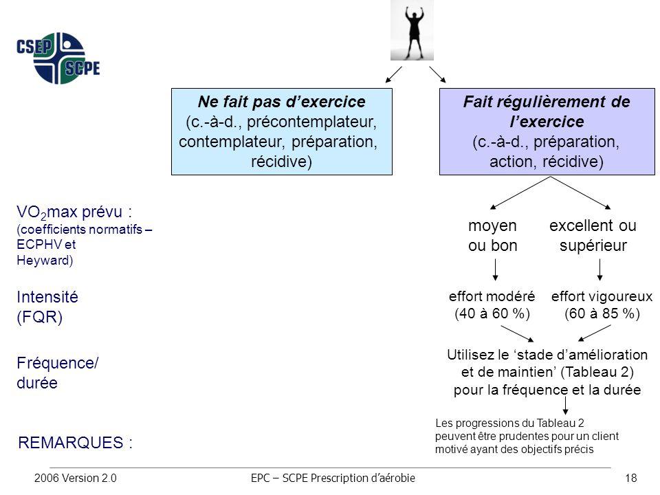 2006 Version 2.018 moyen ou bon excellent ou supérieur effort modéré (40 à 60 %) effort vigoureux (60 à 85 %) Utilisez le 'stade d'amélioration et de maintien' (Tableau 2) pour la fréquence et la durée Les progressions du Tableau 2 peuvent être prudentes pour un client motivé ayant des objectifs précis EPC – SCPE Prescription d'aérobie Ne fait pas d'exercice (c.-à-d., précontemplateur, contemplateur, préparation, récidive) VO 2 max prévu : (coefficients normatifs – ECPHV et Heyward) Intensité (FQR) Fréquence/ durée REMARQUES : Fait régulièrement de l'exercice (c.-à-d., préparation, action, récidive)