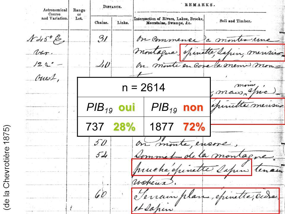 n = 2614 oui PIB 19 oui non PIB 19 non 28% 737 28% 72% 1877 72% (de la Chevrotière 1875)