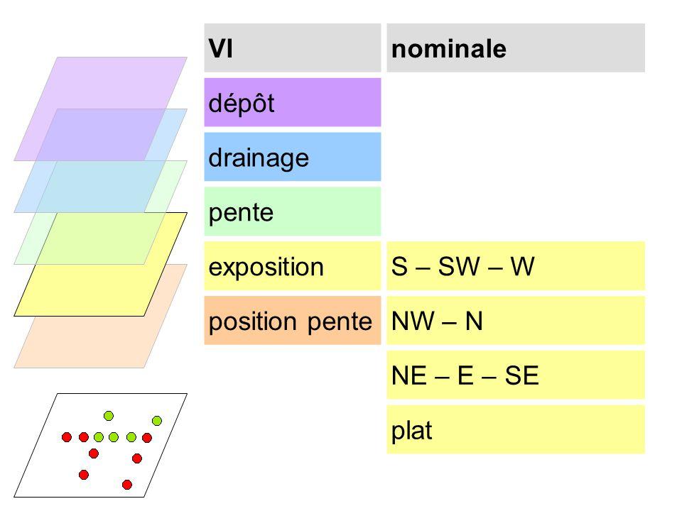 VInominale dépôt drainage pente expositionS – SW – W position penteNW – N NE – E – SE plat