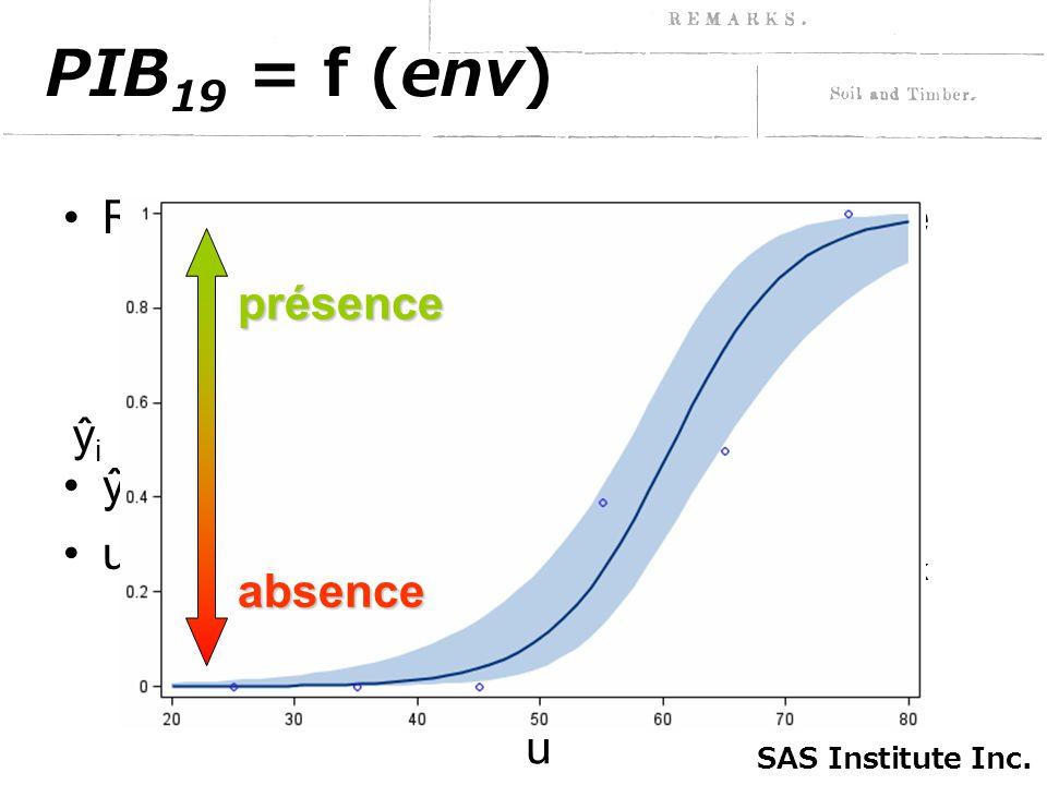 PIB 19 = f (env) Régression logistique, entrée statistique ŷ i = probabilité pour le cas i u = A + B 1 env 1 + B 2 env 2 + … + B k env k ŷ i = eueu 1 + e u SAS Institute Inc.
