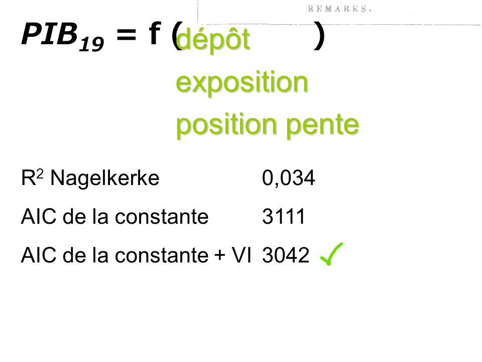 PIB 19 = f ( ) dépôtexposition position pente drainage drainage: corrélé avec le dépôt pente pente: non significative R 2 Nagelkerke 0,034 AIC de la constante 3111 AIC de la constante + VI3042