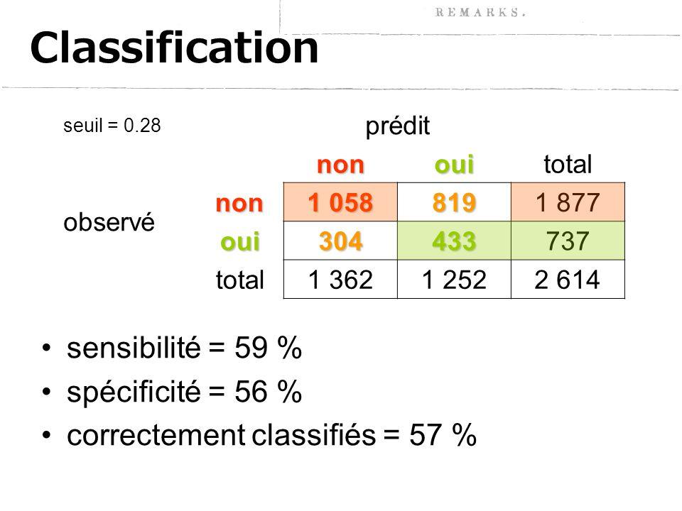 Classification sensibilité = 59 % spécificité = 56 % correctement classifiés = 57 % seuil = 0.28 préditnonouitotal observénon 1 058 8191 877 oui304433737 total1 3621 2522 614