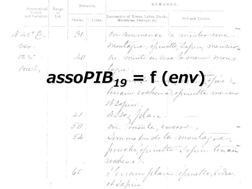 assoPIB 19 = f (env)
