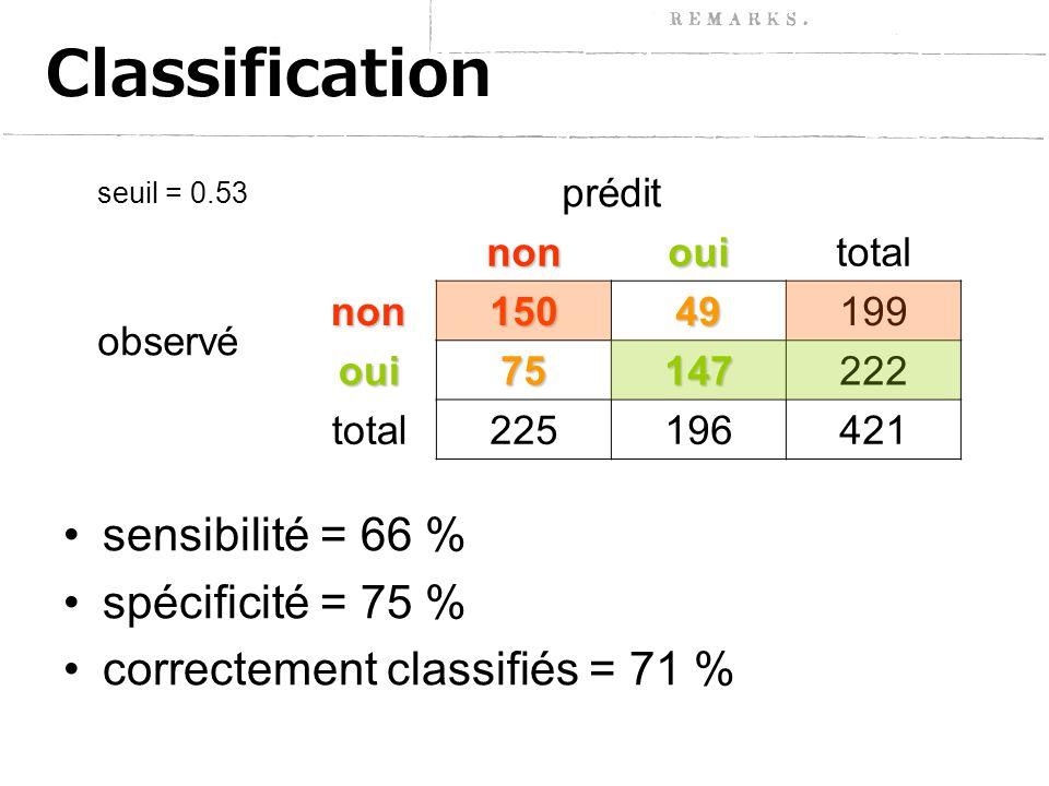 Classification sensibilité = 66 % spécificité = 75 % correctement classifiés = 71 % seuil = 0.53 préditnonouitotal observénon15049199 oui75147222 total225196421