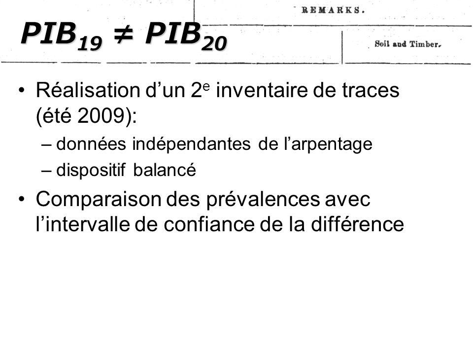 PIB 19 ≠ PIB 20 Réalisation d'un 2 e inventaire de traces (été 2009): –données indépendantes de l'arpentage –dispositif balancé Comparaison des prévalences avec l'intervalle de confiance de la différence