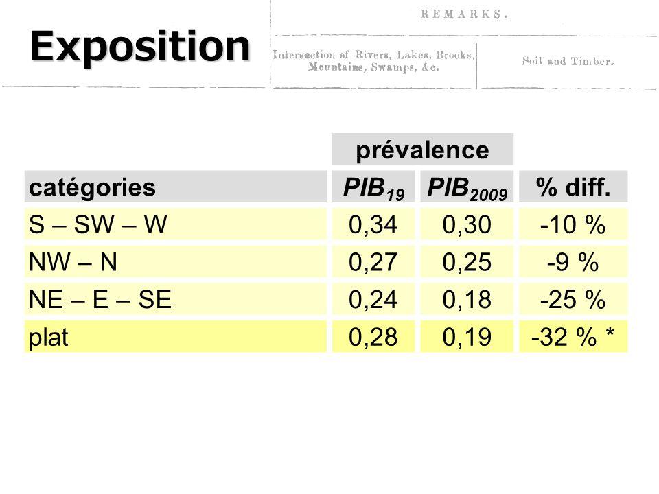 Exposition prévalence catégoriesPIB 19 PIB 2009 % diff.